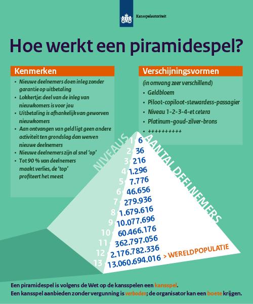 piramidespel (c) Kansspelautoriteit