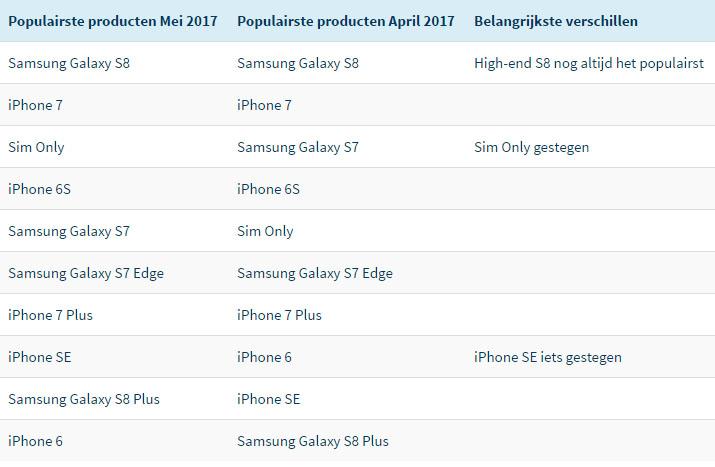 telefoonabonnement tabel mei april