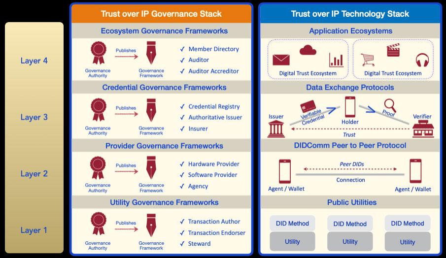 86647 Trust Over IP 2