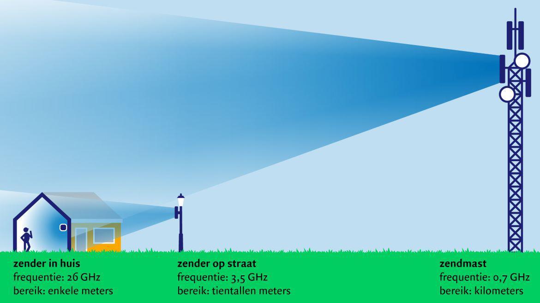 9 afstanden 5G frequenties 1170x658