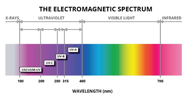 UV licht 1