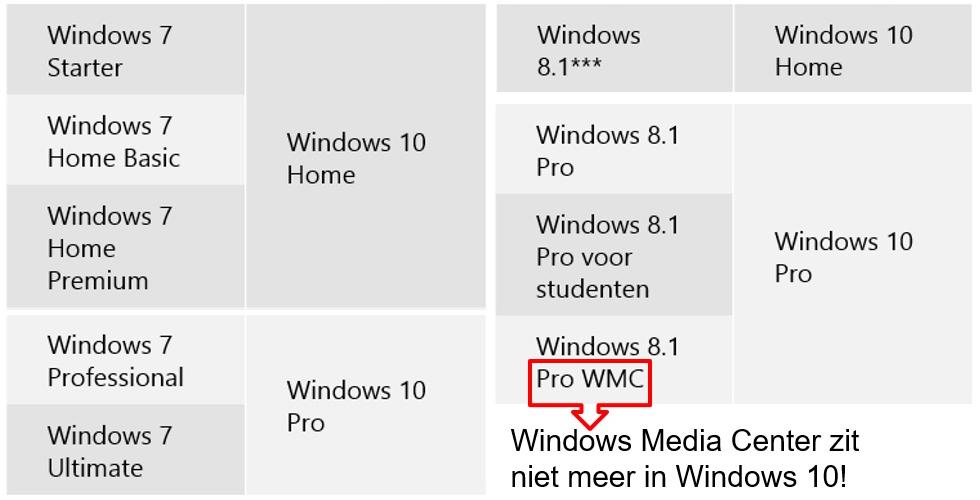 windowsversie